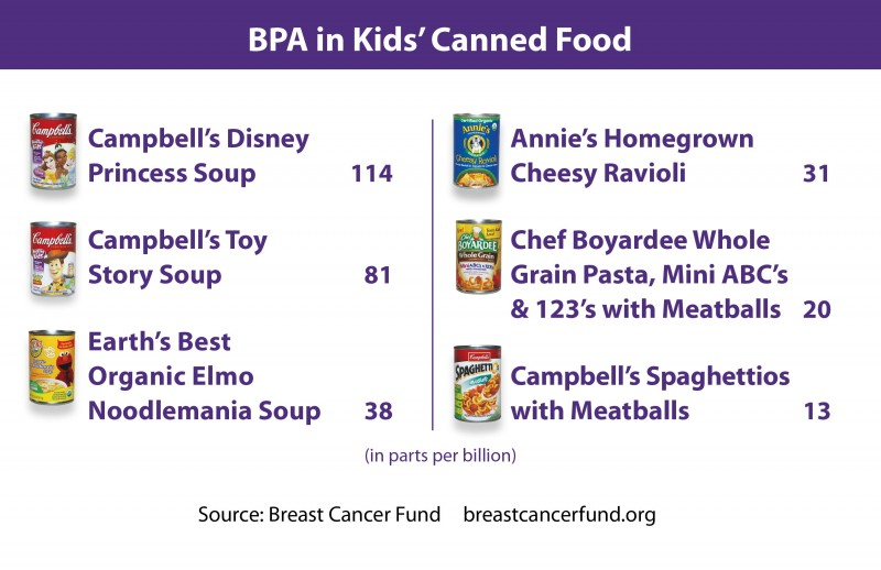 Cancer and BPAs