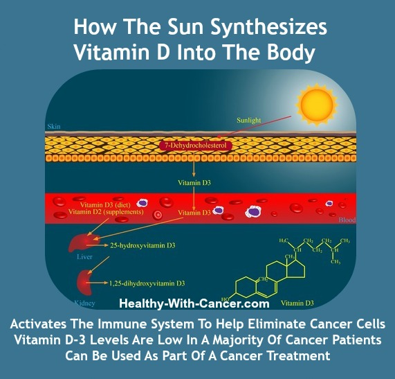 Vitamin D Deficiency and Cancer