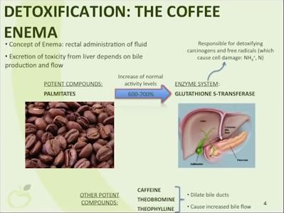 Coffee Enemas - part 1 1