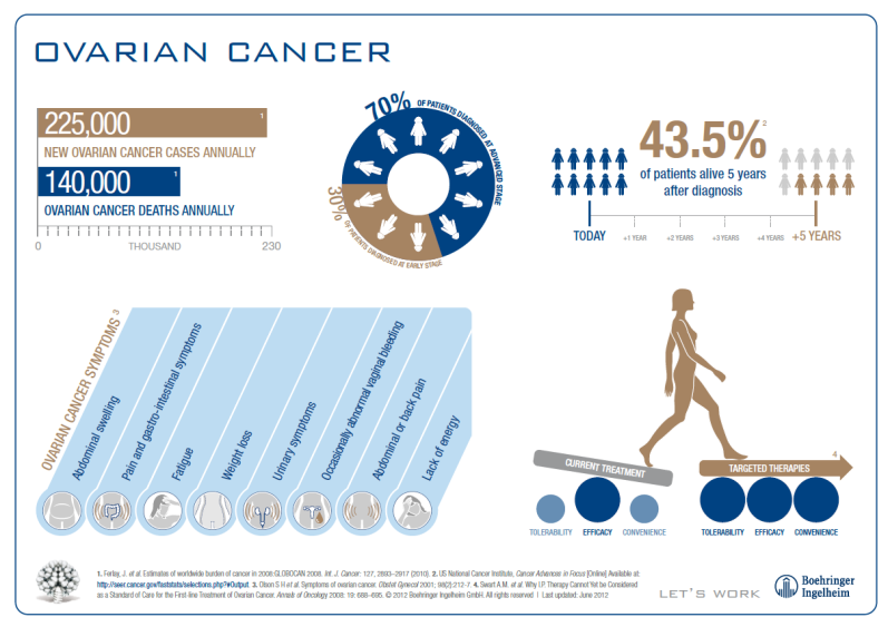 ovarian_cancer_statistics_lightbox