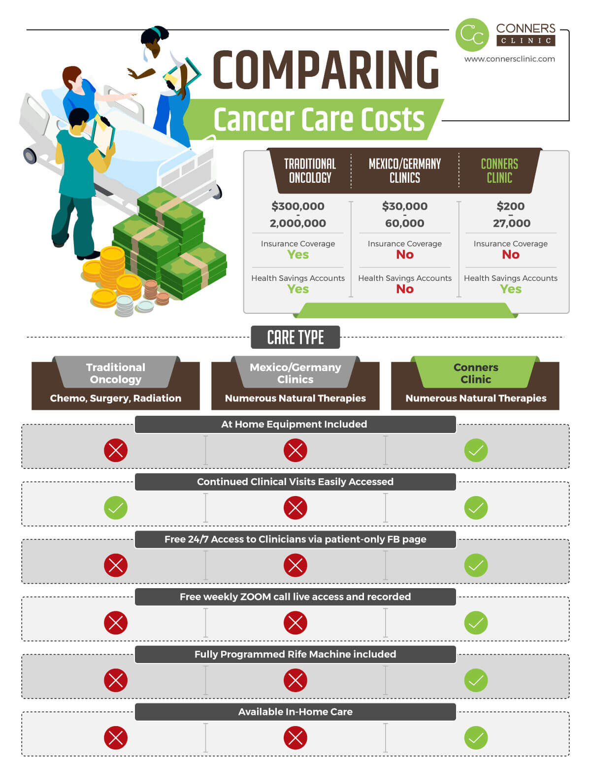 Comparing-Cancer-Care-Costs-Conners-Clinic-1200