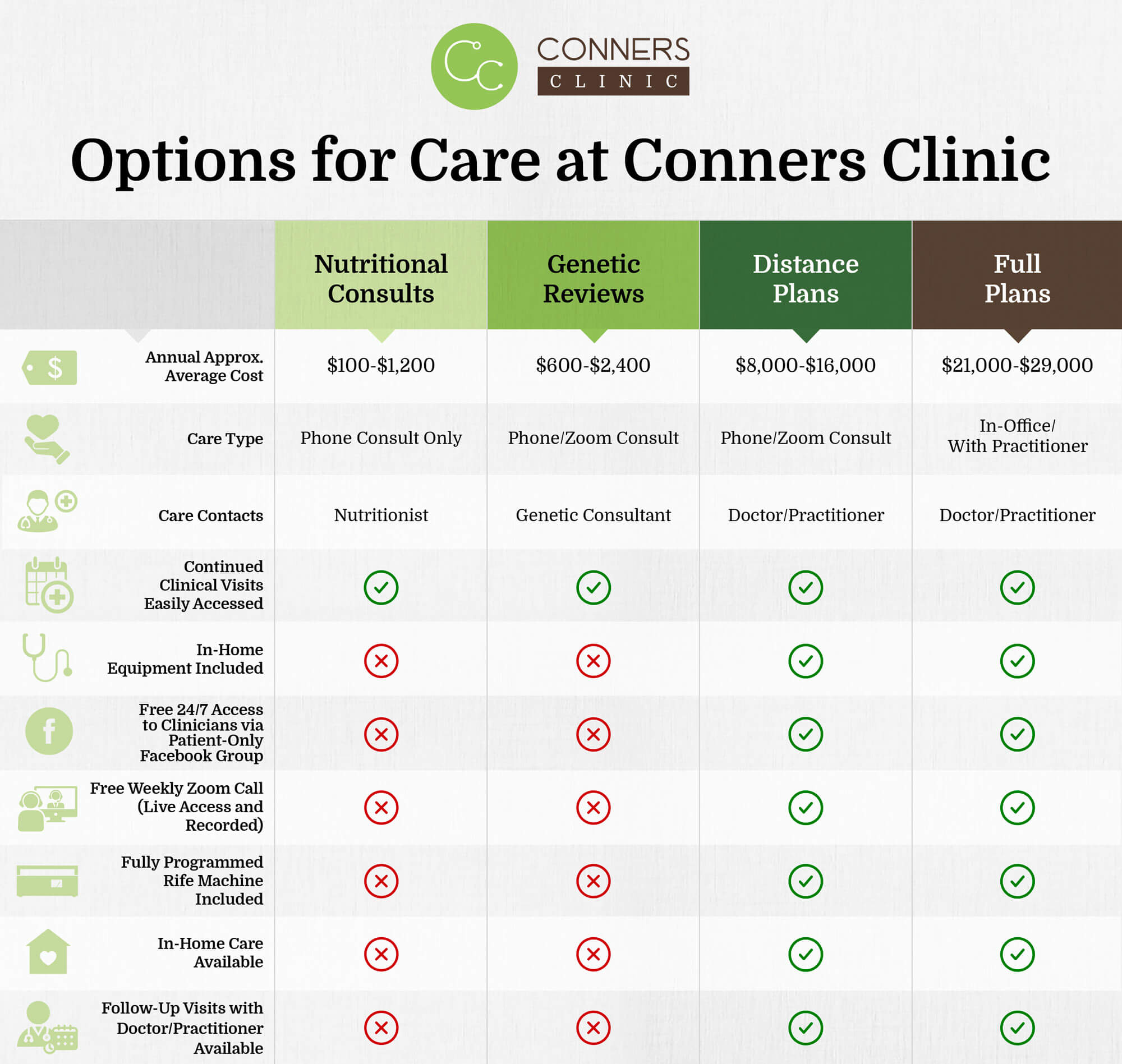 Conners-Clinic-Options-for-Care