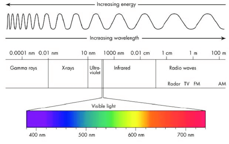 Diagram-of-the-lights-electromagnetic-spectrum-showing-the-different-wavelengths