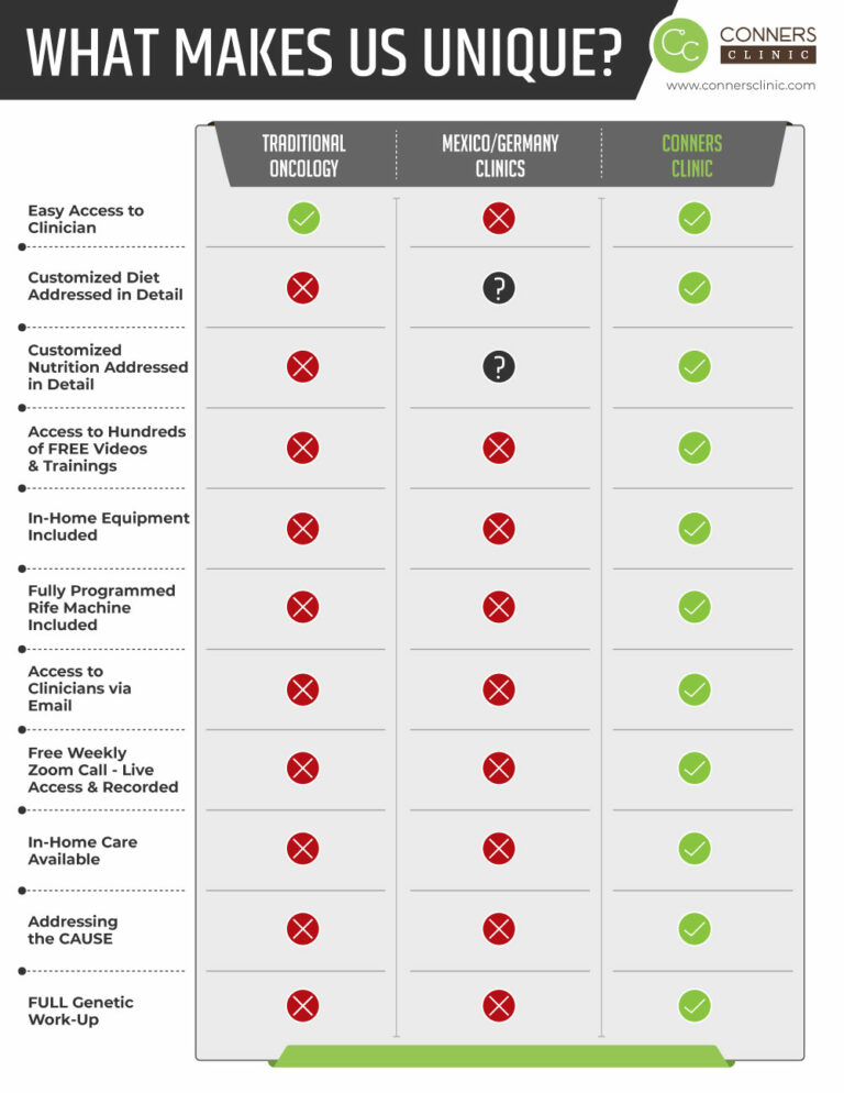 Conners-Clinic-What-Makes-Us-Unique-2020