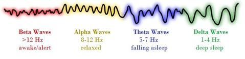 brainwaves-Audio-Visual-Entrainment-ave-beta-theta-alpha-delta